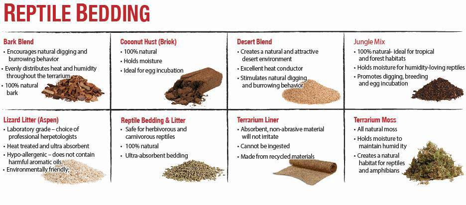Chart of all zilla reptile bedding substrates