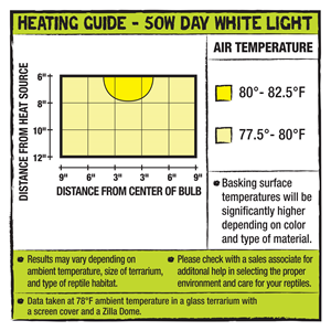 Incandescent Bulb heating guide